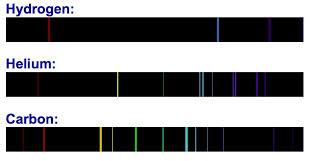 Emission Spectrum The Spectral Lines Of Hydrogen Helium And Carbon Each Element Has