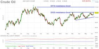Here Are The Most Important Crude Oil Charts To Watch