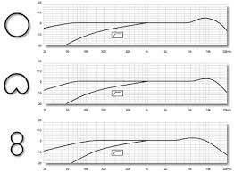 Neumann Km184 Frequency Response Chart Complete Guide To Microphone Frequency Response With Mic