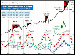 Kondratieff Waves And The Greater Depression Of 2013 2020