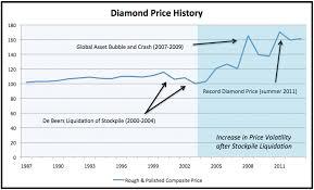 Diamond Price Chart Per Carat Prices Diamond Source Of Virginia