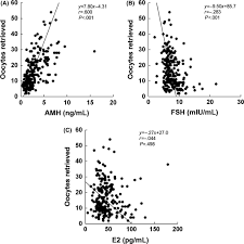 Amh Levels By Age Chart Ng Ml Age Specific Serum Anti Müllerian Hormone Concentration In