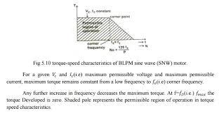 permissible torque sd characteristics permanent magnet synchronous motor