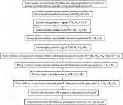 Механизм ценообразования на образовательные услуги Алгоритм затратного метода ценообразования