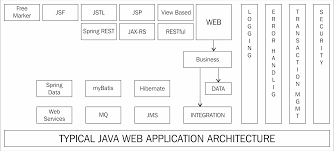 Web Applications Architectures Typical Web Application Architecture With Spring Mastering