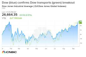 Dow Jones Index Chart 2018 Five Bullish Signs For Stocks That Could Keep Pushing The