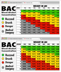 Dui Alcohol Level Chart What Is Bac Office Of Alcohol Policy And Education