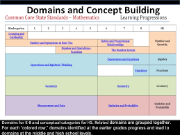 Common Core Math Standards Chart Begin At The Core Understanding K 2 Common Core State