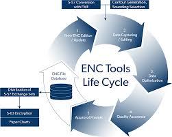 Electronic Navigational Chart Enc Production Tools