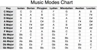 Musical Modes Chart In 2019 Major Scale Piano Scales