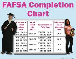 Fafsa Chart 2019 What Years Tax Information Do I Use Startwithfafsa Org