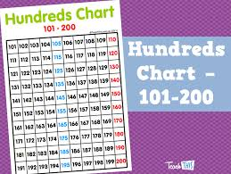 101 200 Chart Printable Hundreds Chart 101 200 Teacher Resources And Classroom