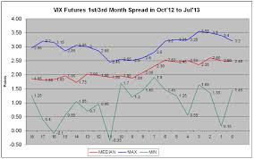 Historical Futures Charts Third Eye Market Analyst Vix Futures 1st 3rd Month Spread