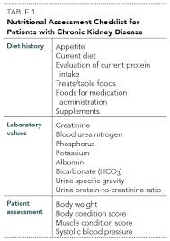 Creatinine 1 9 Diet Chart Nutritional Management Of Chronic Kidney Disease In Cats