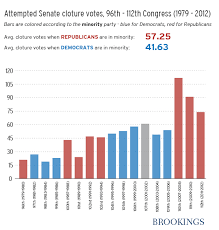 Senate Filibuster History Chart Chart A Recent History Of Senate Cloture Votes Taken To End