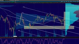 Trading Charts Commodities S P 500 Futures Analysis 10 24 16