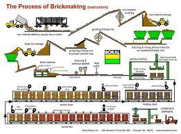 Boral Brick Chart Boral Brick Manufacturing Process About Bricks Boral