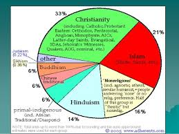 Pie Chart Religions Of The World Prof Dale Hathaway Relg 101 01 02