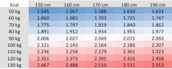 Kalorienrechner lebensmittel tabelle