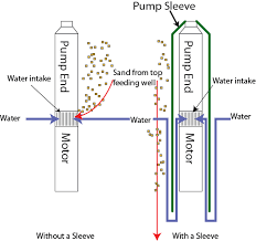 pump sleeve flow sleeve flow inducer sleeve pump shroud Grundfos Submersible Pump Wiring Diagram Grundfos Submersible Pump Wiring Diagram #62 grundfos submersible pump installation manual