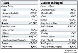 Standard Business Plan Financials Projected Balance Planning