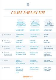 Cruise Ships By Size Fodors Travel