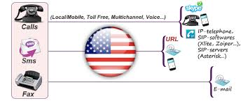 United States Virtual Numbers 1 Buy Usa Virtual Phone Number For