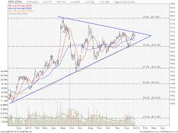 Symmetrical Triangle My Stocks Investing Journey Part 8
