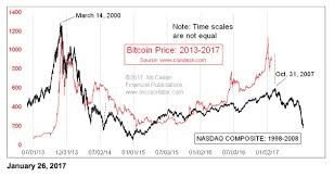 Bitcoin 2008 Chart Tom Mcclellan Bitcoin Is A Bubble Weve Seen Before Top