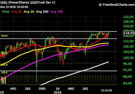 Wall Street Today Chart Wall Street In Wall Street Qqq In Smoothing Trade Today In