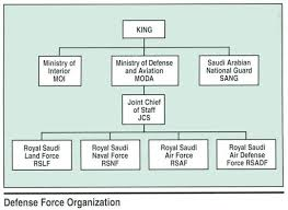 Air Staff Org Chart Royal Saudi Minister Of Defense And Aviation Moda