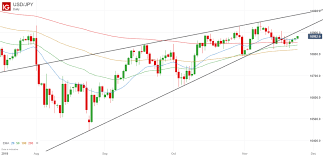 Usd Jpy Daily Chart Usd Jpy Analysis November 2019 Downward Breakout Possible