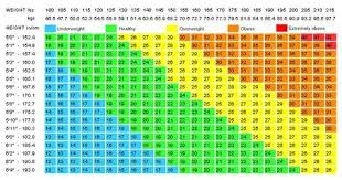 Online Weight Loss Charts Online Bmi Calculator Healthy Living Weight Charts For