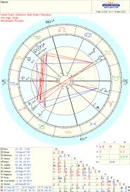 Lucy Lawless Birth Chart House Of Sky