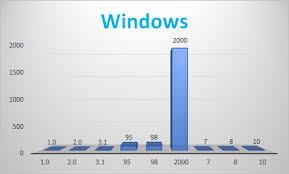 Windows Version Chart Windows Bar Chart Windows Know Your Meme