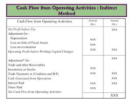 Creating A Cash Flow Statement Cash Flow Statement