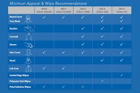 Clean Room Classifications Chart Cleanroom Clothing Requirements And Selection Guide Blue