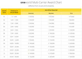 One World Rewards Chart Cathay Pacific Asia Miles Earnings Award Charts Changes