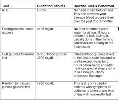 Diabetes Table Chart Who Should Be Tested For Diabetes And How Is Diabetes