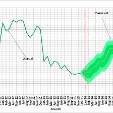 Headline Inflation Chart Fan Chart Of Headline Inflation February 2014 To January