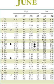 Table Online Charts Collection