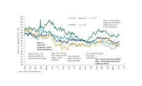 Aluminium Price Chart Roller Coaster Ride For Aluminium Prices 2019 07 23 Snips