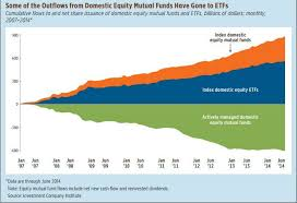 Mutual Fund Flow Chart Hedgeye Unlocked Fund Flows Passive Is Massive And