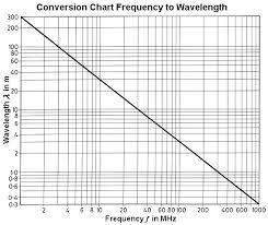 Uk Radio Scanning Forum View Topic Wavelength To