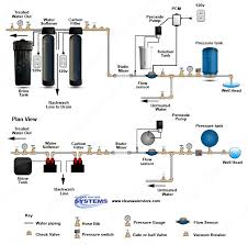 portable water filter diagram. Hydrogen Peroxide Injection With Flow Sensor Portable Water Filter Diagram
