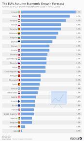 Chart The Eus Autumn Economic Growth Forecast Statista