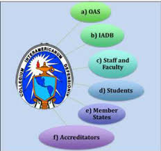 Iadb Organizational Chart Juggling Defense And Security In The Americas Academic