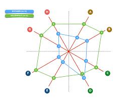 The Radar Chart Mapping Generational Attitudes Towards