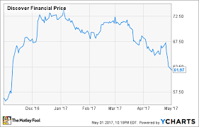 Discover Financials Quarter Hurt By Credit Card Loans Gone