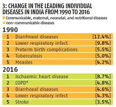 Communicable Diseases Chart With Pictures Statsguru Indias Health Chart Business Standard News
